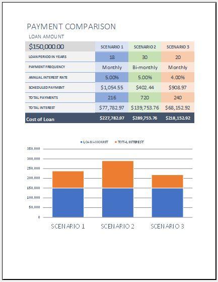 Loan comparison calculator